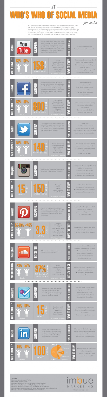 Las redes sociales más importantes en cifras