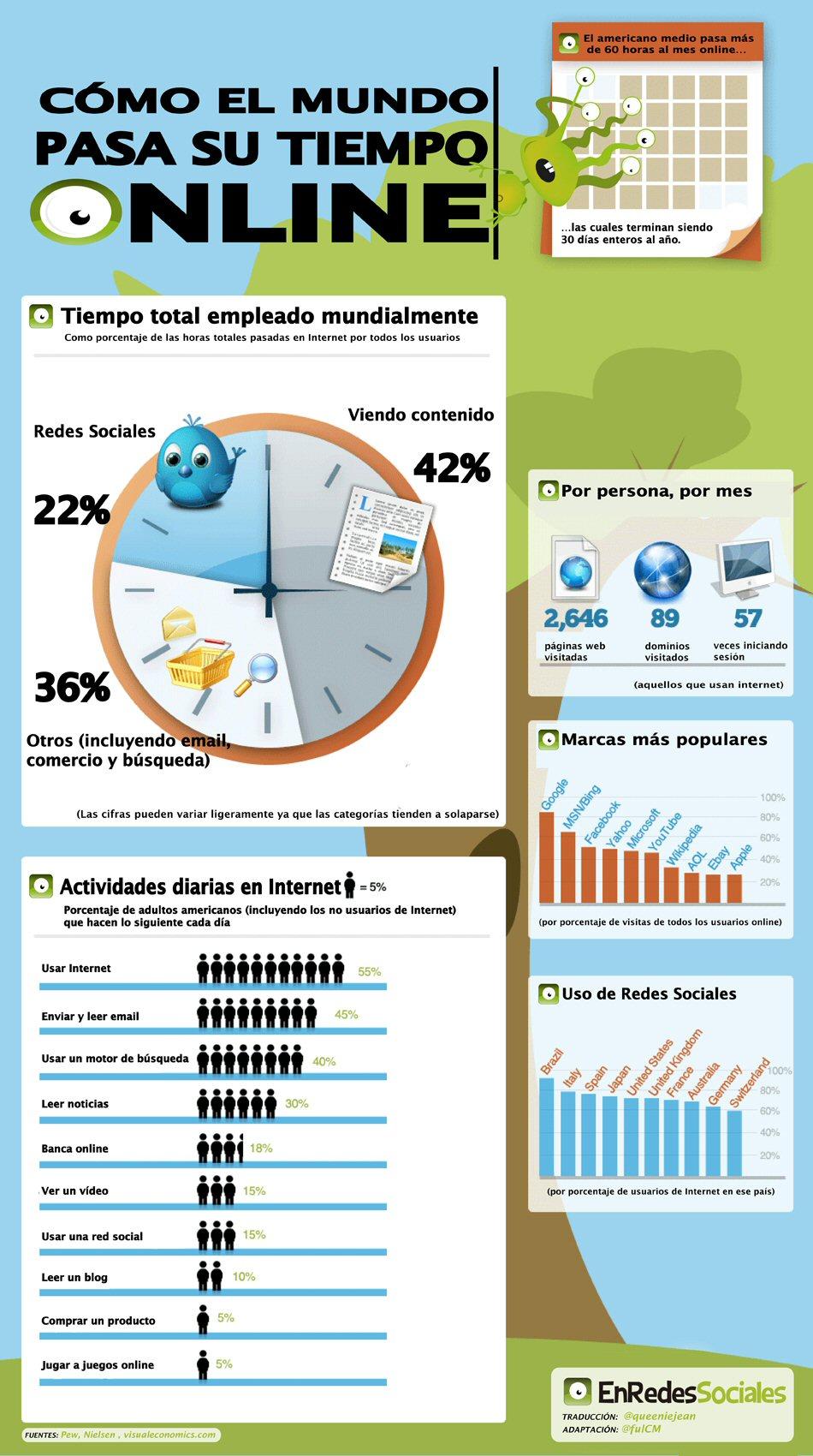 Infografía de cómo invertimos nuestro tiempo en Internet