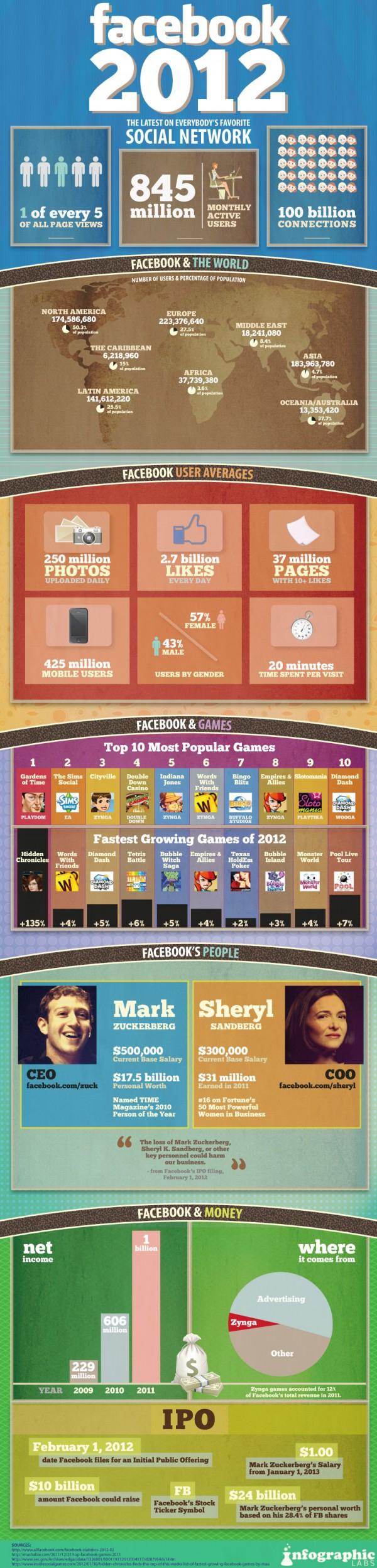 Facebook en cifras. Actualizado febrero de 2012
