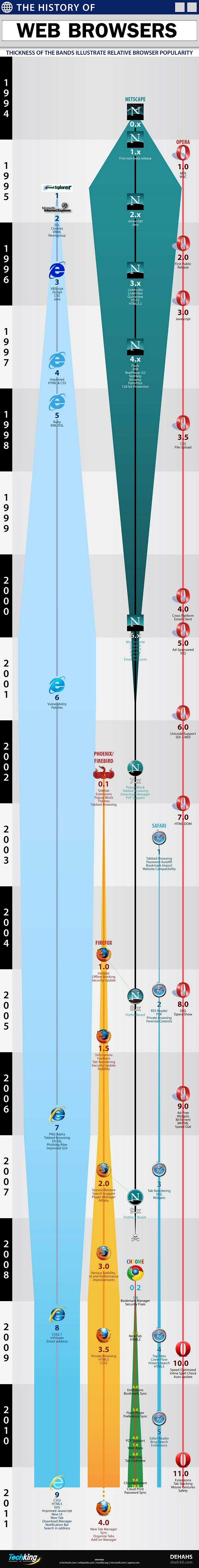 Infografia que muestra la evolución de los navegadores Web