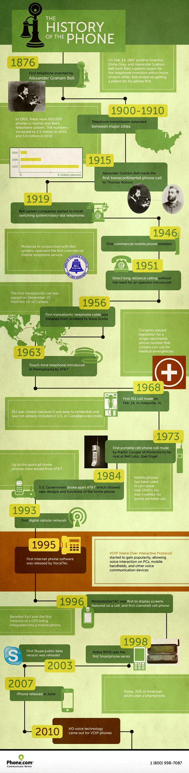 infografía sobre la historia del teléfono