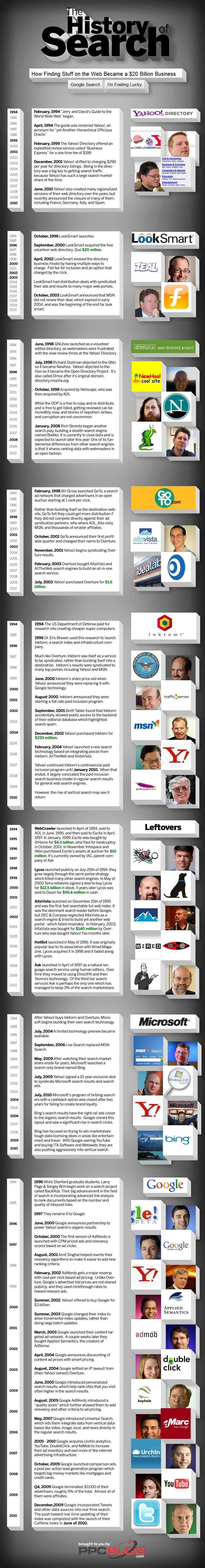 Historia de los buscadores desde 1994 hasta 2010. Infografía. Infographic