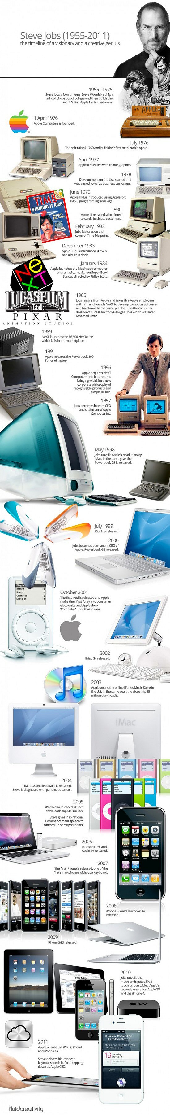 timeline de Steve Jobs