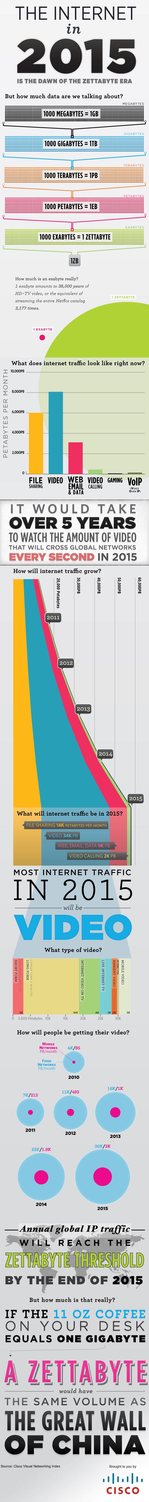 Previsiones de consumo de tráfico para Internet en el 2015