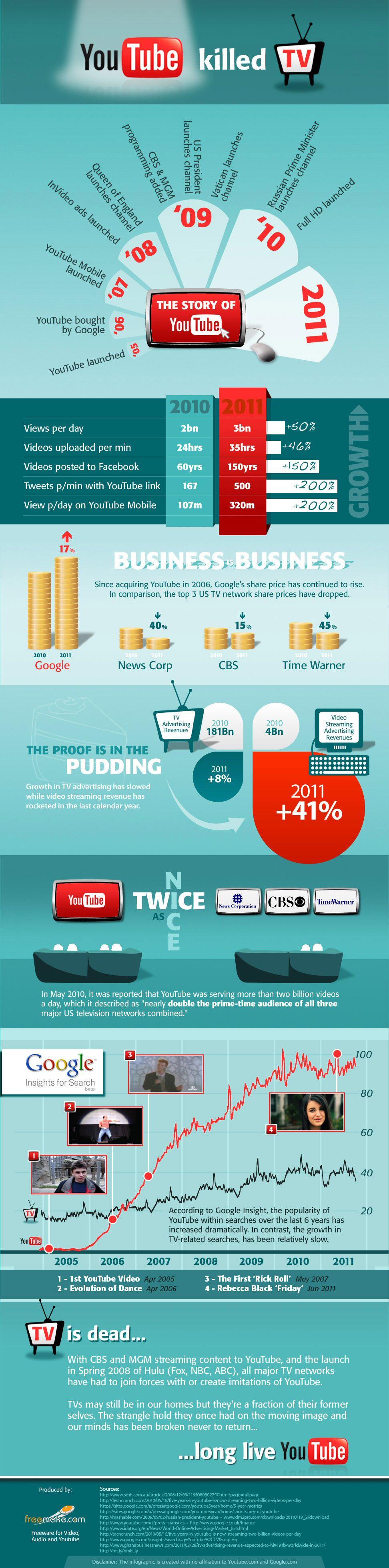 Infografía que detalla como Yotube ha desbancado a la TV