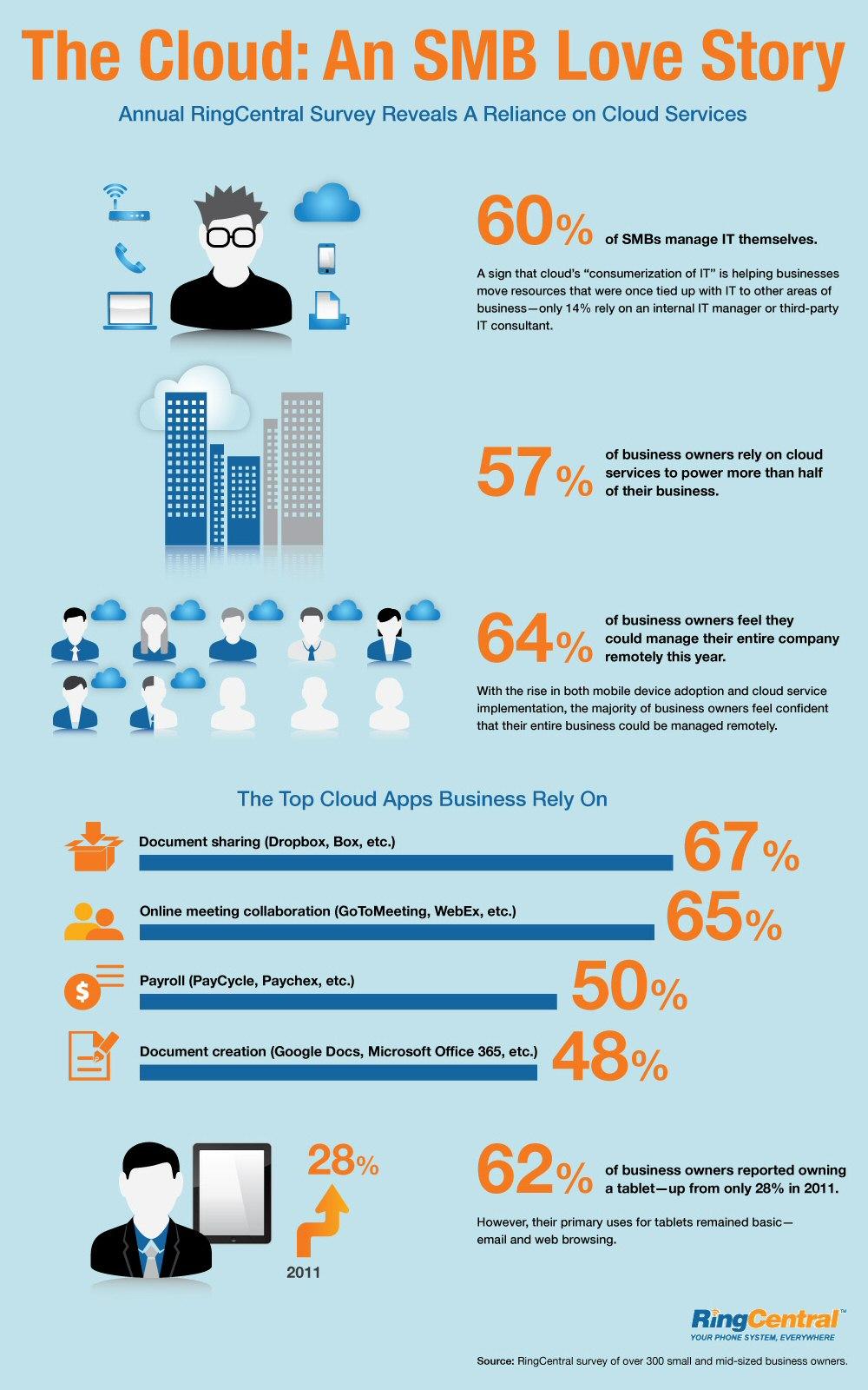 La Pyme empieza a confiar en los servicios Cloud