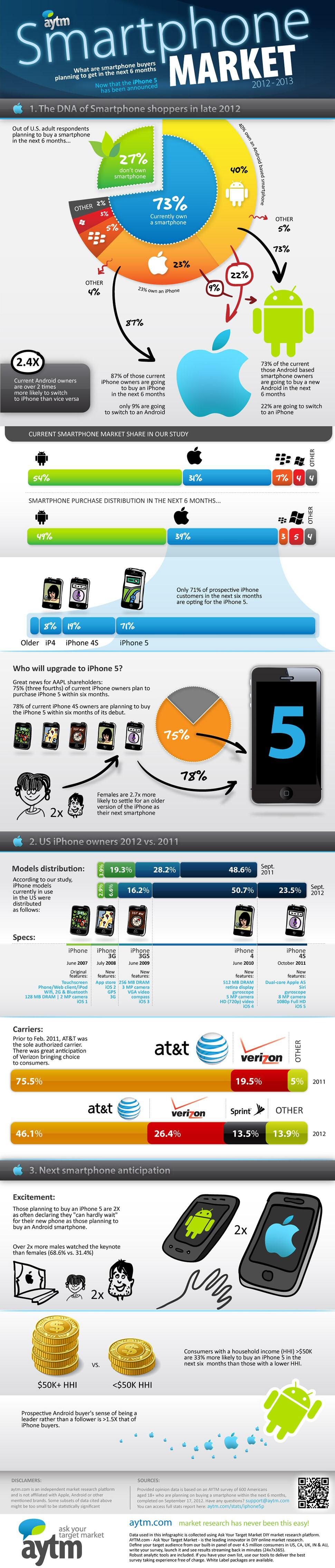 Las repercusiones del Lanzamiento del nuevo iPhone 5